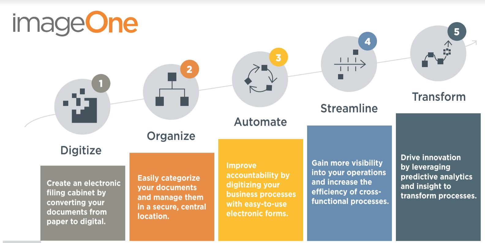 Digital Transformation Model