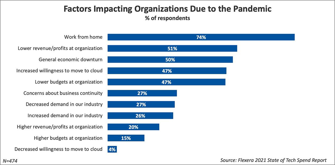 factors-impacting-organizations-due-to-pandemic